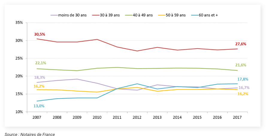 La part des acquéreurs de 60 ans et plus en hausse depuis 10 ans