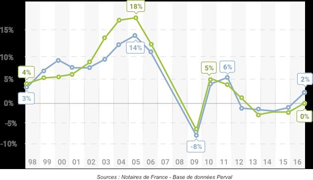 graphique-evolution-des-prix